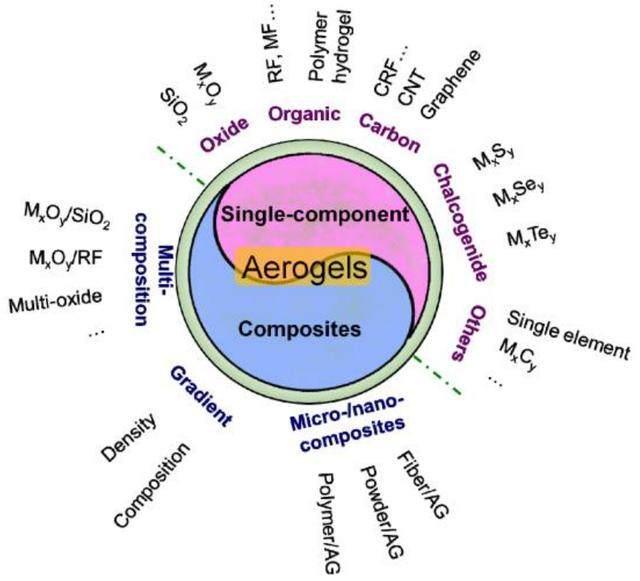 氣凝膠新材料的原理應用和行業發展情況