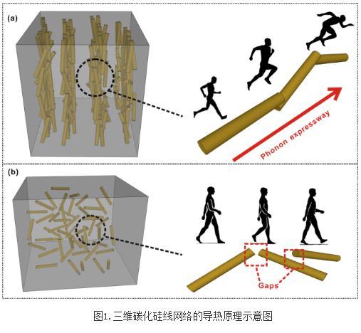 孫蓉團隊在高性能導熱復合材料研究系列進展