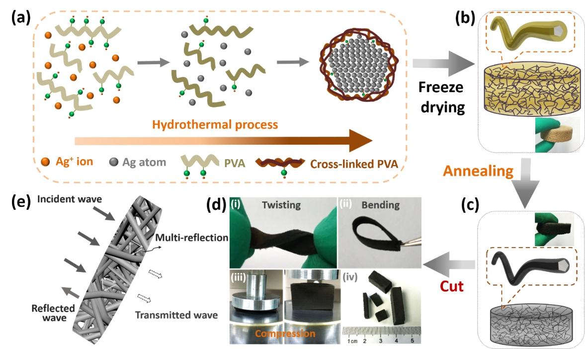 用于高性能电磁屏蔽的耐腐蚀轻质柔性碳包覆金属纳米线杂化泡棉