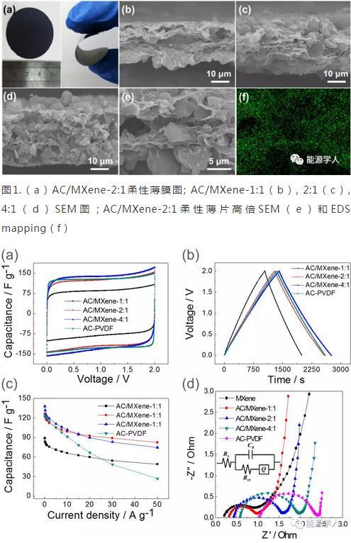 MXene封装活性炭作为高性能超电柔性电极