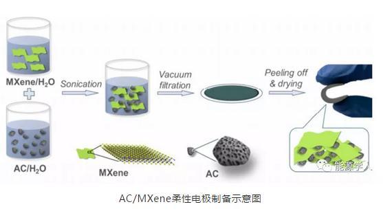 MXene封裝活性炭作為高性能超電柔性電極