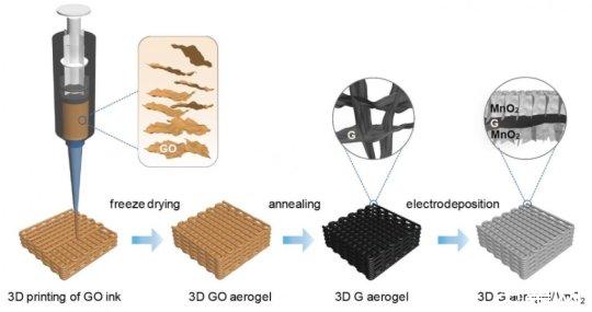 加州大學聖克魯茲分校:3D打印石墨烯氣凝膠可制作強大的超級電容器