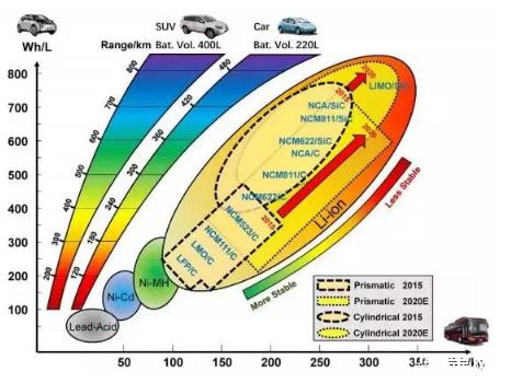 电动汽车电池热失控产生原因及防范措施
