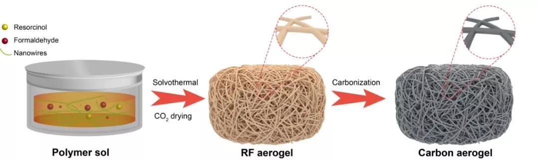 中科大俞书宏教授课题组制备出超弹性抗疲劳硬碳气凝胶