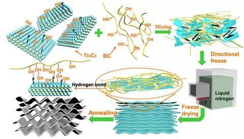 基于MXene纳米片为纳米连接材料制备了新型的弹性碳气凝胶
