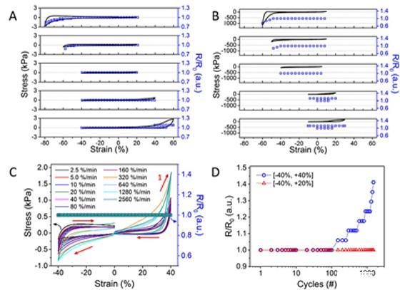 鮑哲南教授團隊研發出導電性能不受應變影響的可拉伸聚合物導電氣凝膠