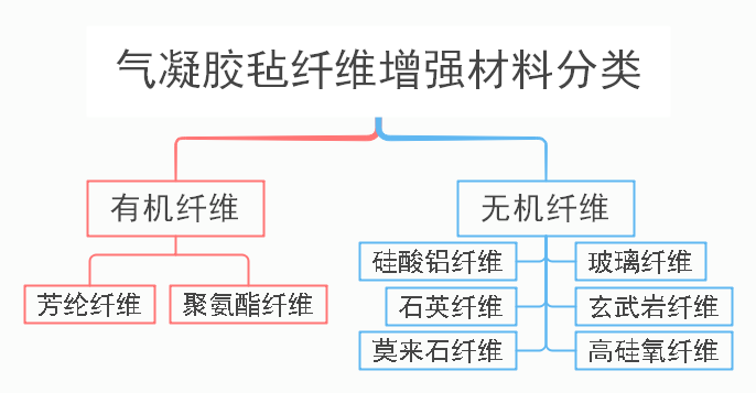 浅谈二氧化硅气凝胶保温材料类型及应用