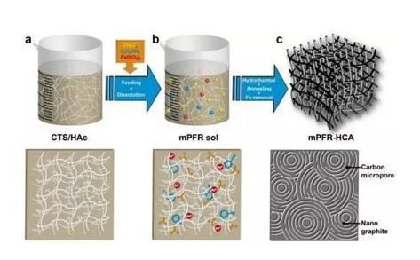 什么是碳气凝胶?碳气凝胶的合成、应用