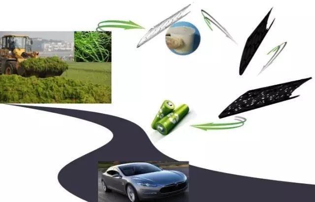多孔碳储能材料的研发进展与应用