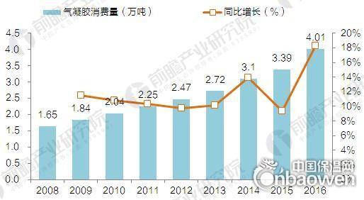 """017年中国气凝胶供需情况及市场前景预测"""""""