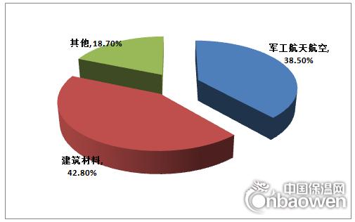 """008-2015年我国气凝胶行业消费量情况"""""""