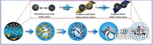 碳气凝胶研究领域获新进展