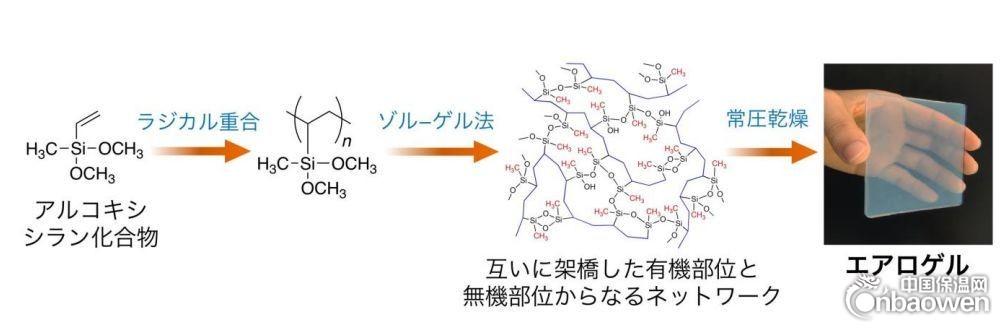 日本造出多功能性超柔性氣凝膠材料
