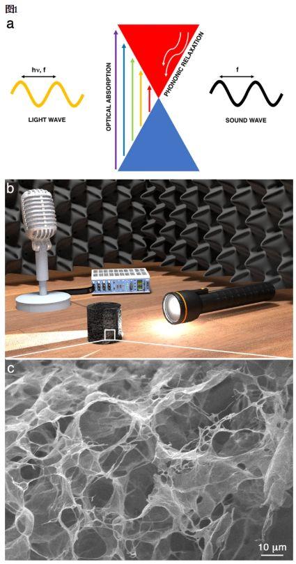 石墨烯氣凝膠中的光熱效應
