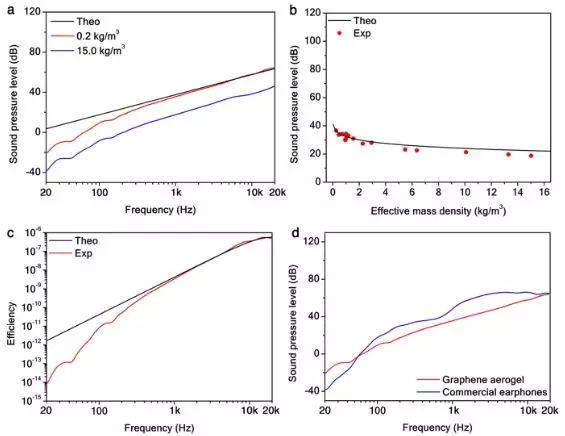 圖2、石墨烯氣凝膠中密度依賴性PTA頻率響應。