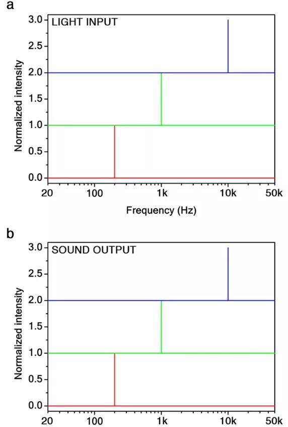 圖3、石墨烯氣凝膠中PTA聲發射的諧波分析。
