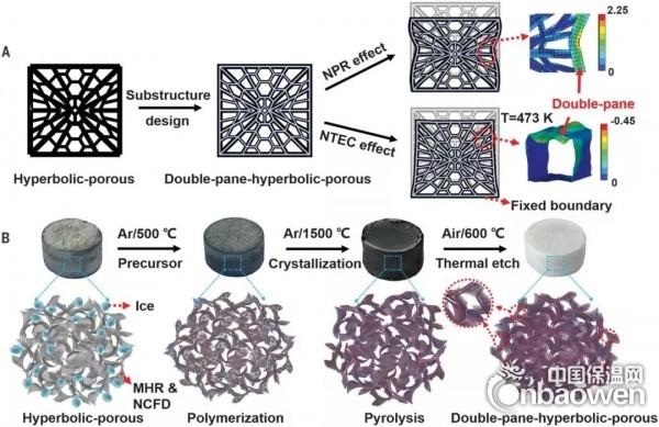 最新Science:超級陶瓷氣凝膠隔熱材料