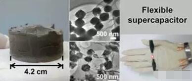 简易构建三维石墨烯和金属有机骨架复合材料及其衍生物用于柔性全固态超级电容器