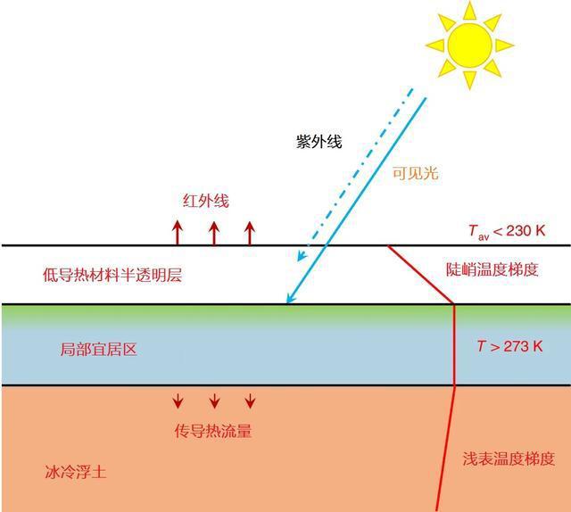 移居火星有保障,这种气凝胶能阻挡紫外线,覆盖火星能使温度上升