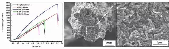 如何提升石墨烯基碳纤维的力学强度