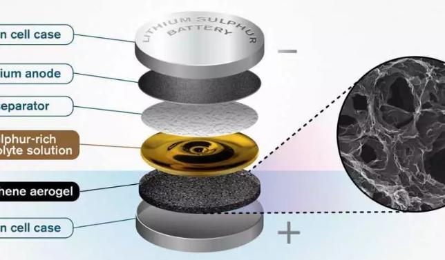石墨烯气凝胶促进阴极电解液吸收 硫锂电池或将得以实现