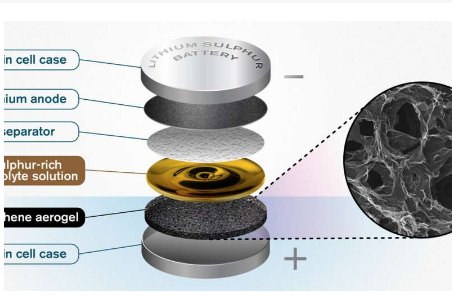 瑞典查默斯理工大學利用石墨烯氣凝膠推進鋰硫電池研發
