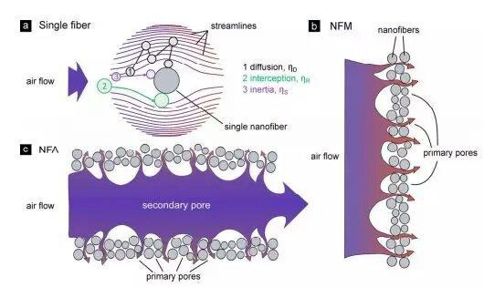 納米纖維氣凝膠:下一代高性能過濾器