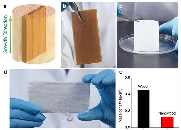 納米木材(Nanowood):一種全新的隔熱材料