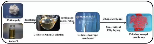 锂离子电池应用:纤维素气凝胶膜的优势有哪些?