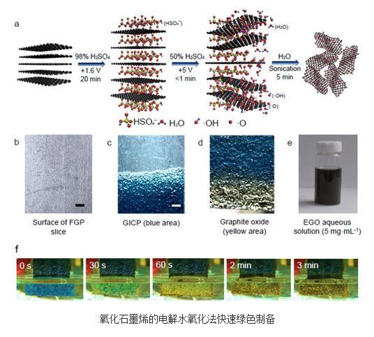 电解水氧化的新方法实现了氧化石墨烯的安全、绿色、超快制备