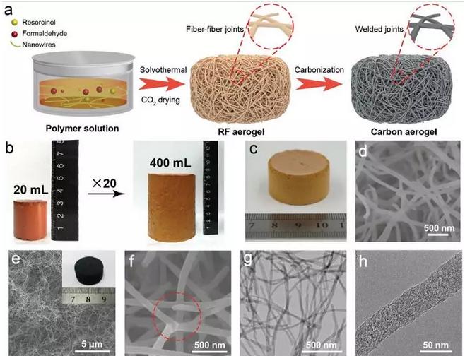 中科大制备超弹性硬碳纳米纤维气凝胶 最快回弹速度快50%