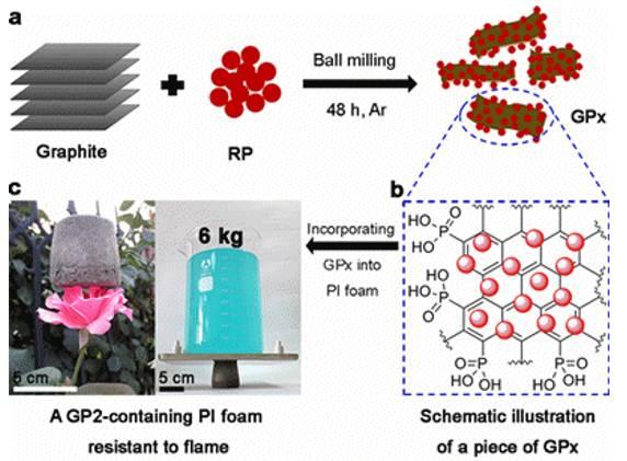 以红磷杂化石墨烯为阻燃剂制备异氰酸酯基聚酰亚胺(PI)泡沫