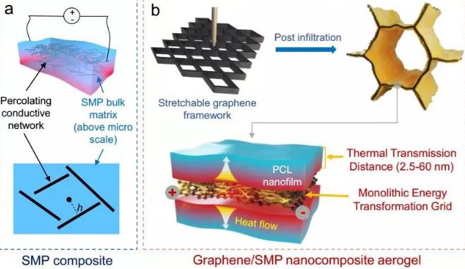 浙大高超課題組構造超快響應的形狀記憶高分子/石墨烯復合材料