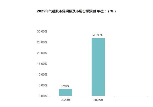 预计到2020年气凝胶行业整体上进入爆发式的增长阶段