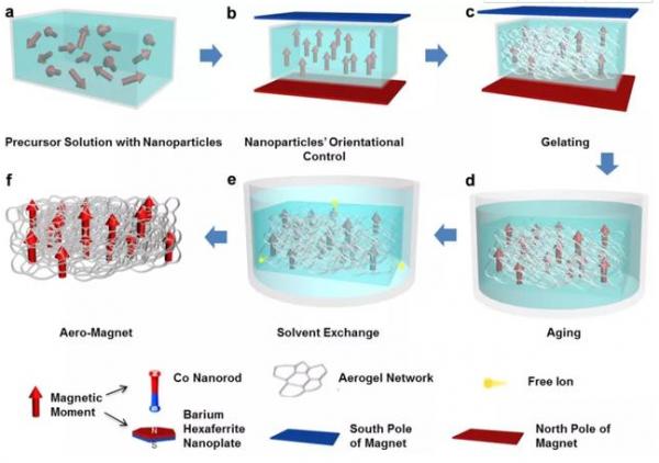 超輕磁性氣凝膠的制備流程。