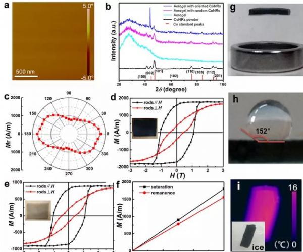 单畴气凝胶中钴纳米棒的一致取向测量(a, b),磁各向异性测量(c)以及磁化强度的调控(d− f),和磁悬浮(g),疏水(h)及绝热性能(i)的展示。