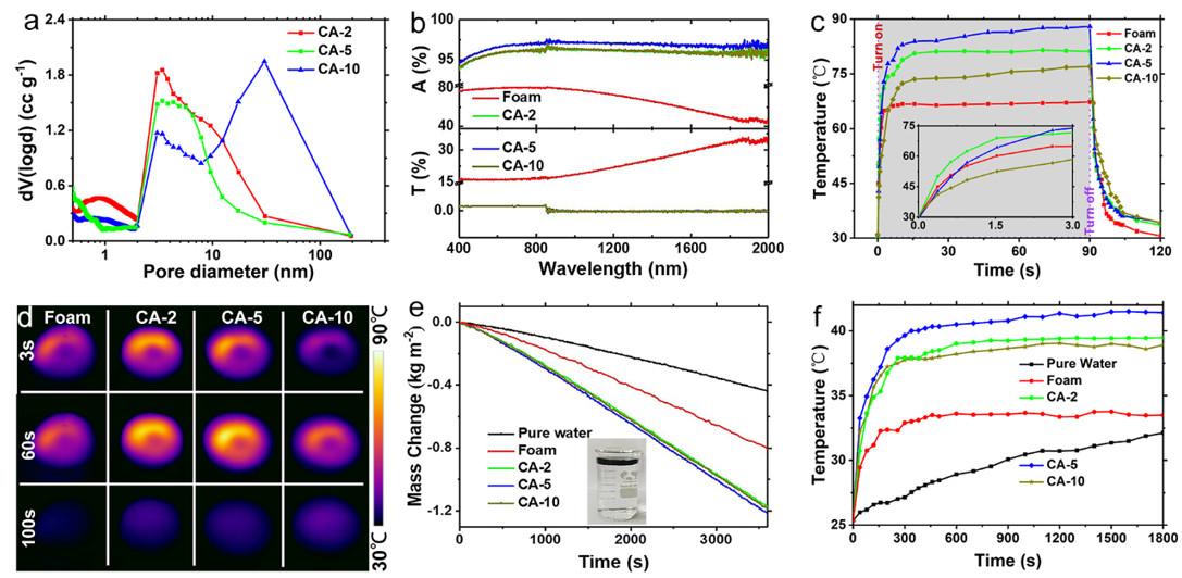 超黑碳气凝胶光热转化性能的标征。(a)孔径分布;(b)吸收、透过光谱;(c,d)光热转化性能;(e)连续光照下的光-热蒸汽产生速率对比;(f)应用时材料表面温度