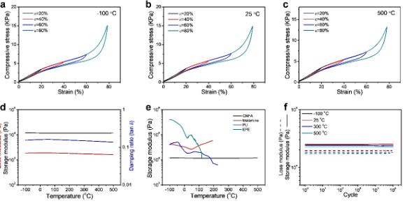 超弹性抗疲劳碳纳米纤维气凝胶研制成功