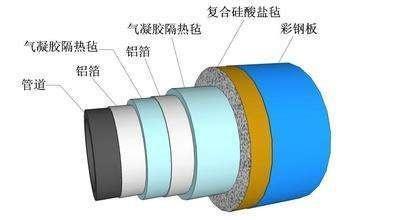 气凝胶毡在管道保温隔热应用中的价值体现-1