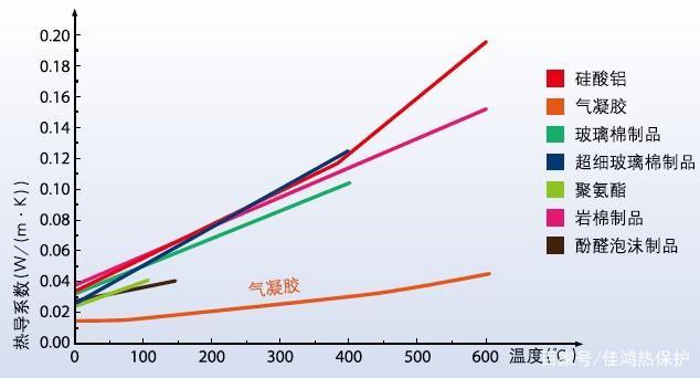 气凝胶毡在管道保温隔热应用中的价值体现