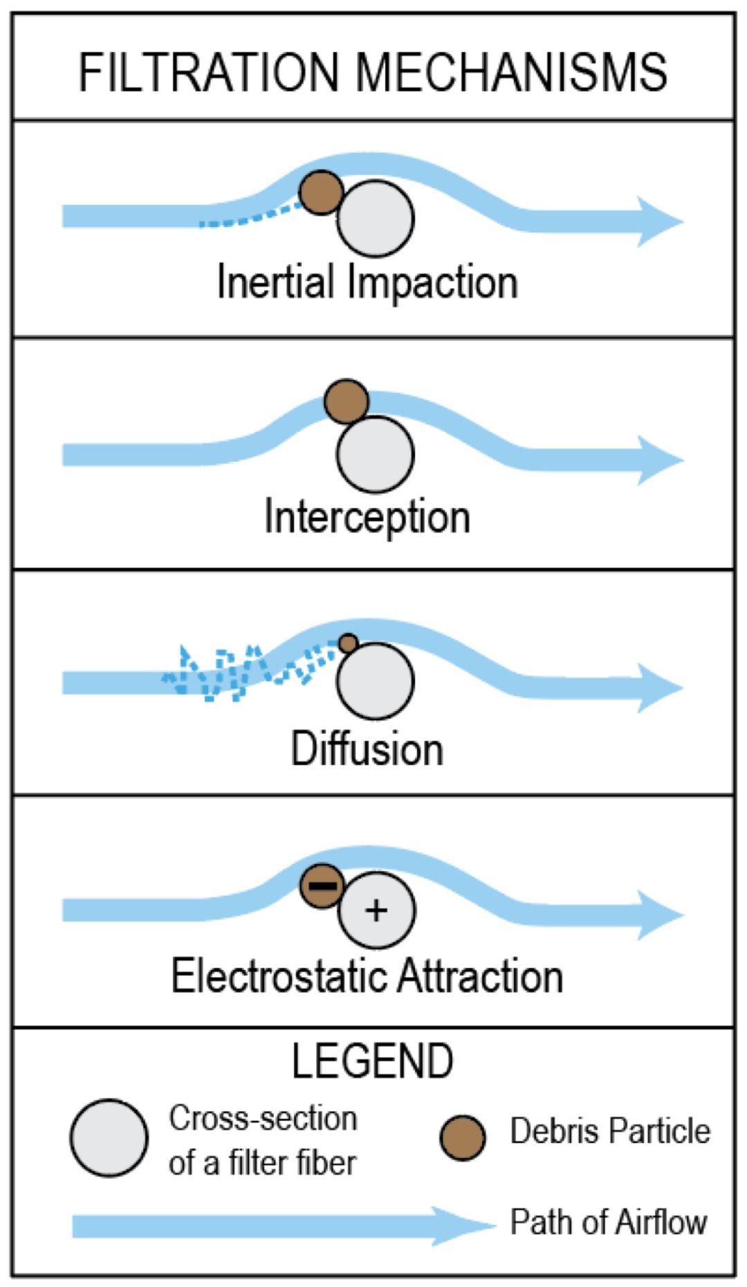 纤维过滤机理示意图