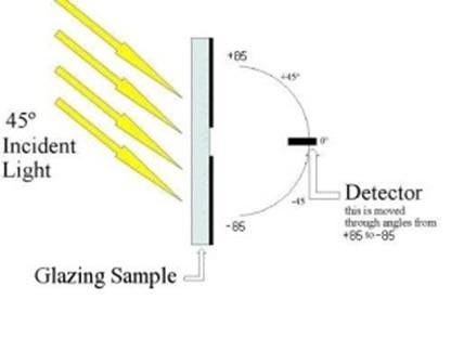 气凝胶采光玻璃特性介绍