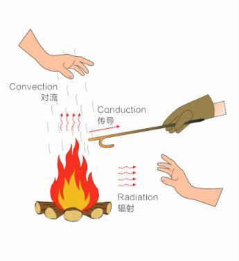 气凝胶到底是什么材料?