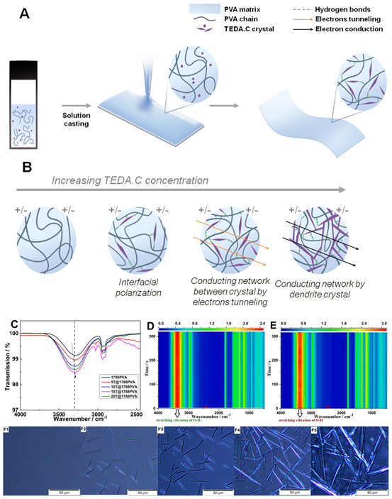 《ACS Materials Letter》柔性透明高介电性能高分子材料