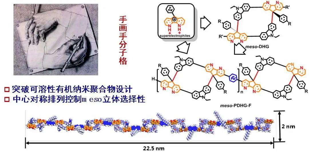 黄维院士、解令海教授团队:在有机纳米聚合物领域取得重大突破