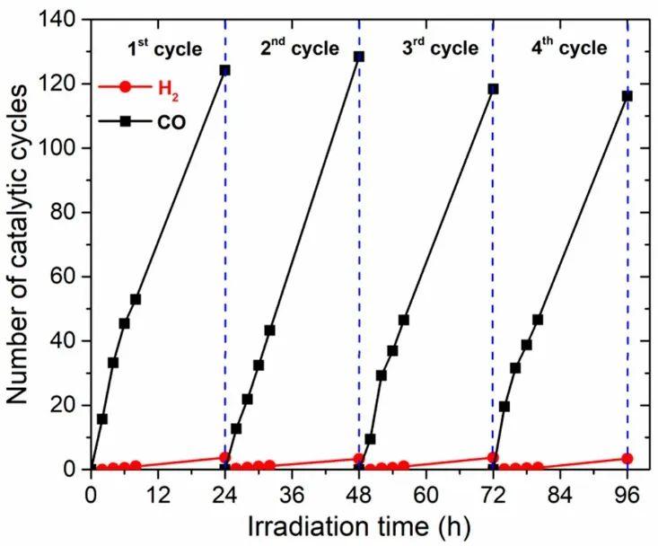 《JACS》钴共价连接介孔C3N4实现高效可见光催化还原二氧化碳
