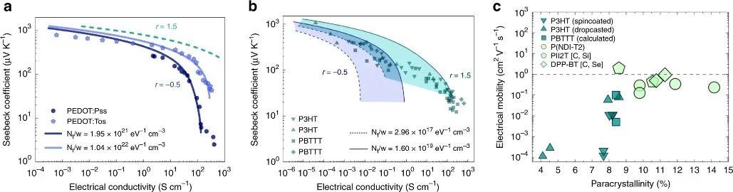 《Nature》子刊:探究导电聚合物中电荷传输与超结晶度的关系
