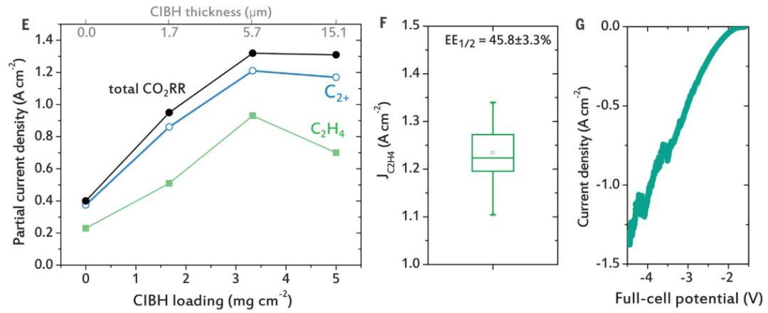《Science》:創紀錄的速度,把二氧化碳轉化為乙烯!
