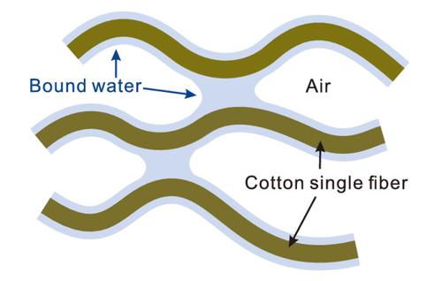 生活处处是科学,科学家揭示毛巾晾干为什么会变硬?