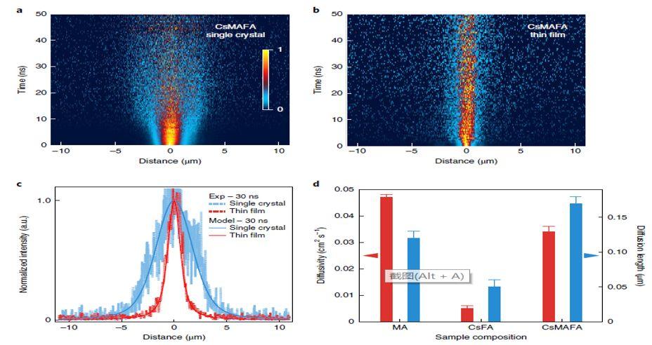 震撼!僅2個月,發表1篇Science,10餘篇子刊/AM/JACS—加拿大兩院院士Sargent教授成果集錦